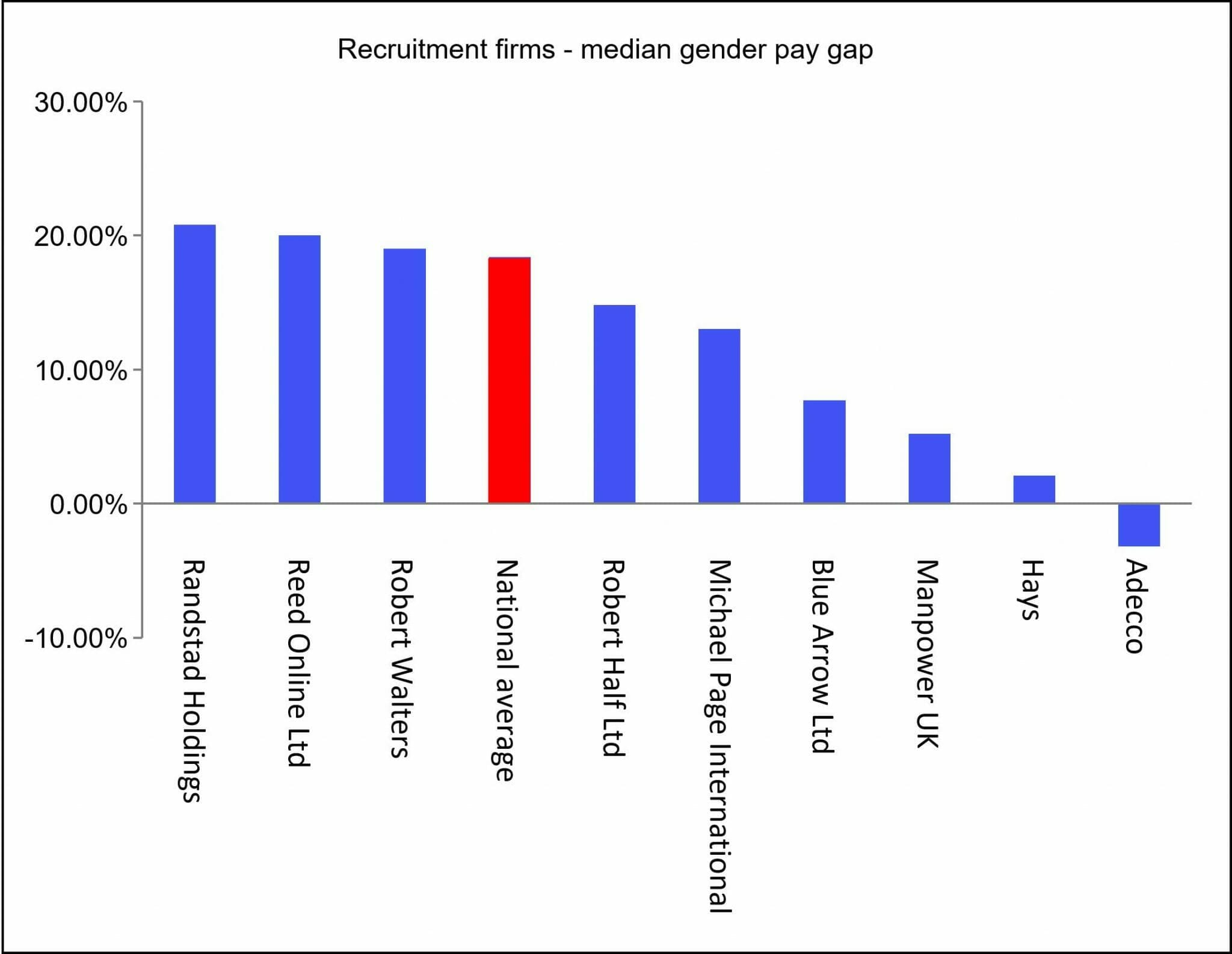 Gender pay gap - recruitment industry