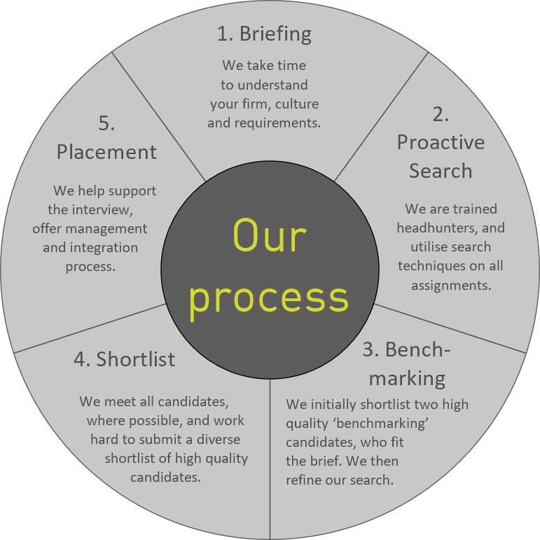Fram Search - recruitment process