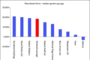 Gender pay gap – women & recruitment