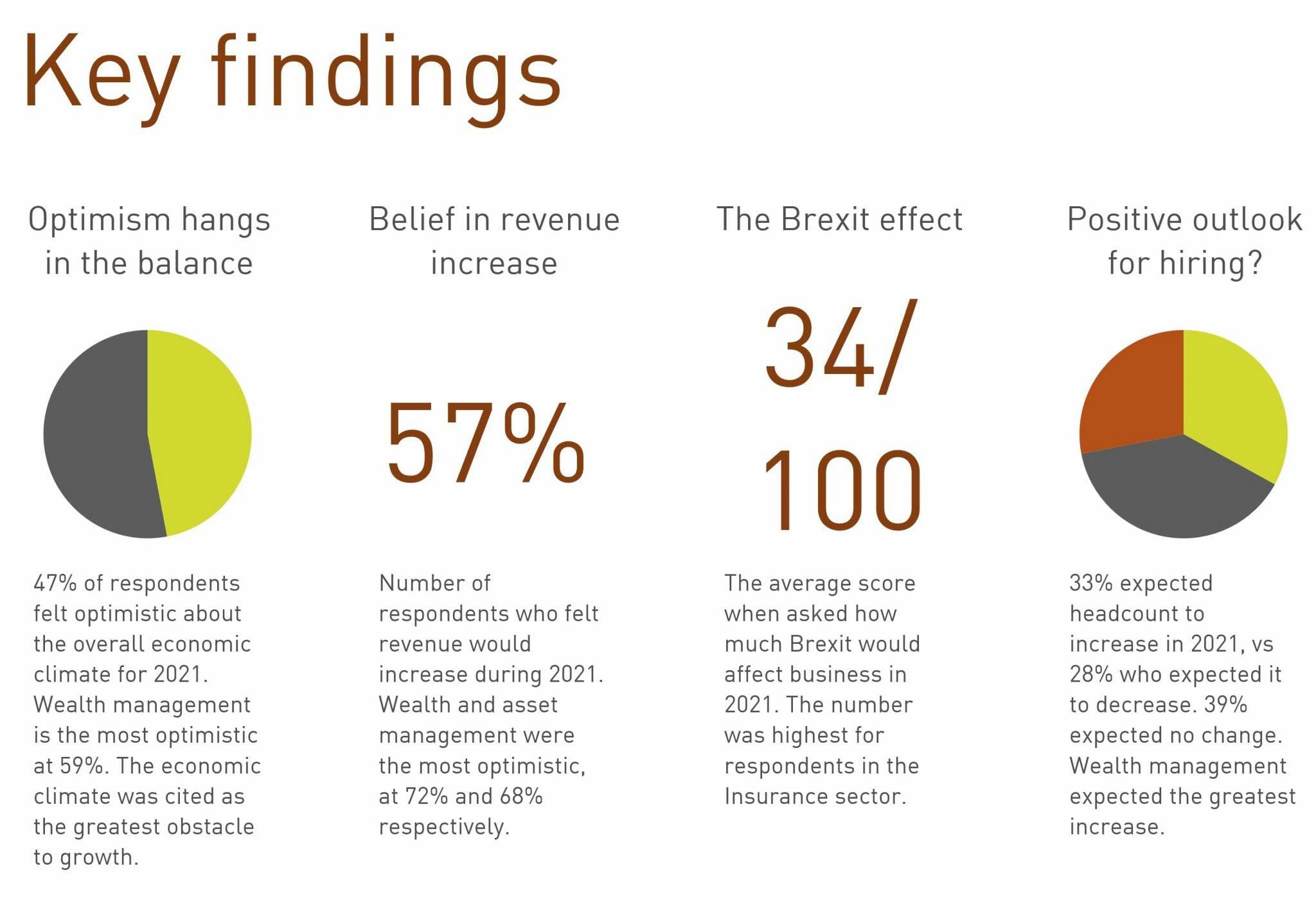 Business confidence survey - Feb 21